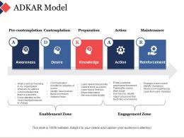 Adkar Model Ppt Visual Aids Background Images
