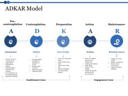 Adkar Model Pre Contemplation Contemplation Preparation Ppt Gallery Slides