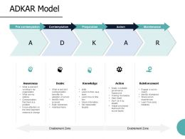 ADKAR Model Reinforcement Ppt Powerpoint Presentation File Diagrams