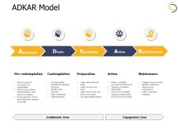 Adkar Model Reinforcement Ppt Powerpoint Presentation File Examples