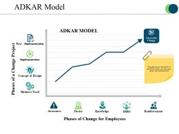 Adkar Model Sample Of Ppt Presentation