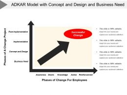 Adkar Model With Concept And Design And Business Need