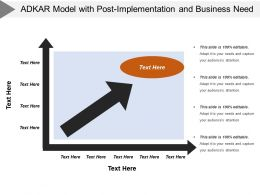 Adkar Model With Post Implementation And Business Need