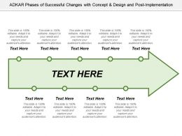 Adkar Phases Of Successful Changes With Concept And Design And Post Implementation