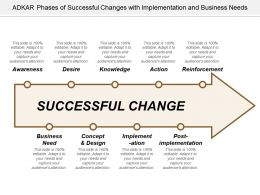 Adkar Phases Of Successful Changes With Implementation And Business Needs