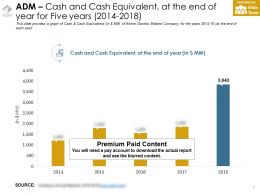 Adm Cash And Cash Equivalent At The End Of Year For Five Years 2014-2018