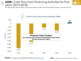 Adm Cash Flow From Financing Activities For Five Years 2014-2018