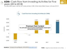 Adm Cash Flow From Investing Activities For Five Years 2014-2018