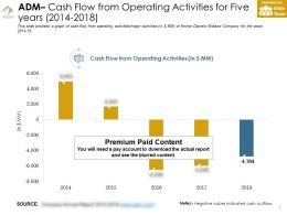 Adm Cash Flow From Operating Activities For Five Years 2014-2018