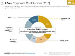 ADM Corporate Contributions 2018