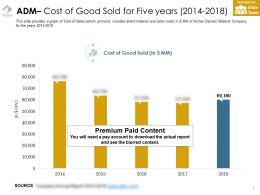 Adm Cost Of Good Sold For Five Years 2014-2018