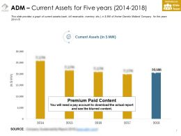 Adm Current Assets For Five Years 2014-2018