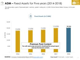 Adm Fixed Assets For Five Years 2014-2018