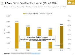 Adm Gross Profit For Five Years 2014-2018