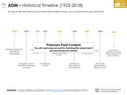 ADM Historical Timeline 1923-2018