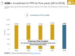 Adm Investment In Ppe For Five Years 2014-2018
