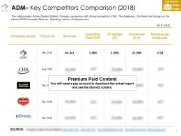Adm Key Competitors Comparison 2018