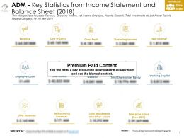 ADM Key Statistics From Income Statement And Balance Sheet 2018
