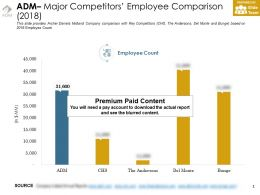 Adm Major Competitors Employee Comparison 2018