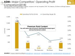 Adm Major Competitors Operating Profit Comparison 2018