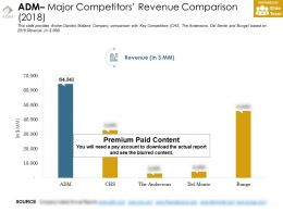 Adm Major Competitors Revenue Comparison 2018