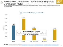 Adm Major Competitors Revenue Per Employee Comparison 2018