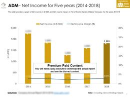 Adm Net Income For Five Years 2014-2018
