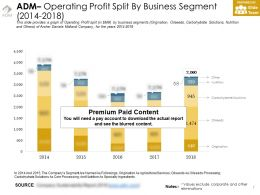 Adm Operating Profit Split By Business Segment 2014-2018