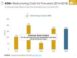 Adm Restructuring Costs For Five Years 2014-2018