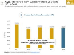 Adm Revenue From Carbohydrate Solutions 2014-2018