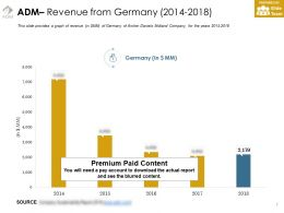 Adm Revenue From Germany 2014-2018