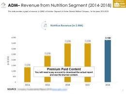 Adm Revenue From Nutrition Segment 2014-2018