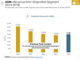 Adm Revenue From Origination Segment 2014-2018