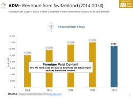 Adm Revenue From Switzerland 2014-2018