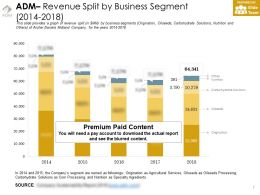 Adm Revenue Split By Business Segment 2014-2018