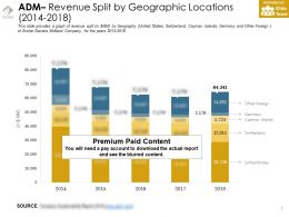 Adm Revenue Split By Geographic Locations 2014-2018