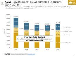 Adm Revenue Split By Geographic Locations 2014-2018