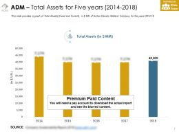 Adm Total Assets For Five Years 2014-2018