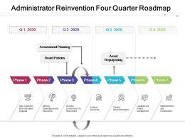 Administrator Reinvention Four Quarter Roadmap