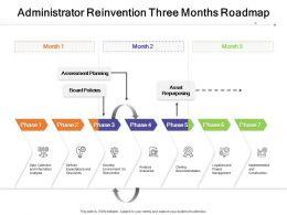 Administrator Reinvention Three Months Roadmap