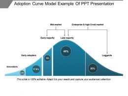 Adoption Curve Model Example Of Ppt Presentation