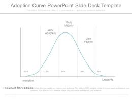 Adoption Curve Powerpoint Slide Deck Template