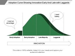 Adoption Curve Showing Innovation Early And Late With Laggards