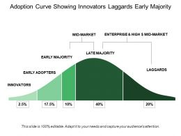 Adoption Curve Showing Innovators Laggards Early Majority