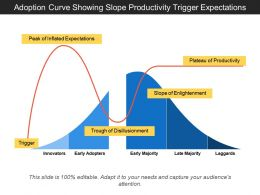 Adoption Curve Showing Slope Productivity Trigger Expectations