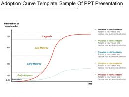 Adoption Curve Template Sample Of Ppt Presentation