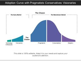 Adoption Curve With Pragmatists Conservatives Visionaries
