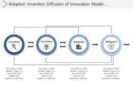 Adoption Invention Diffusion Of Innovation Model With Connected Arrows And Boxes