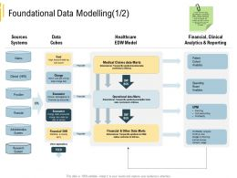 Advanced Analytics Environment Foundational Data Modelling Data Marts Ppt Example File