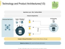 Advanced Analytics Environment Technology And Product Architectures Traditional Mobile Ppts Tips